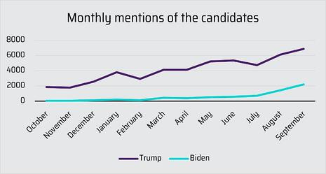 Mentions of candidates