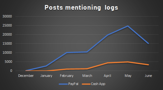 Post mentioning logs